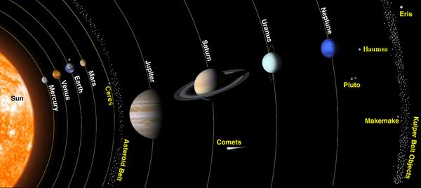 El Sistema Solar. Pero no es lo mismo verlo aquí que sentado en un Planetario, te lo aseguro...
