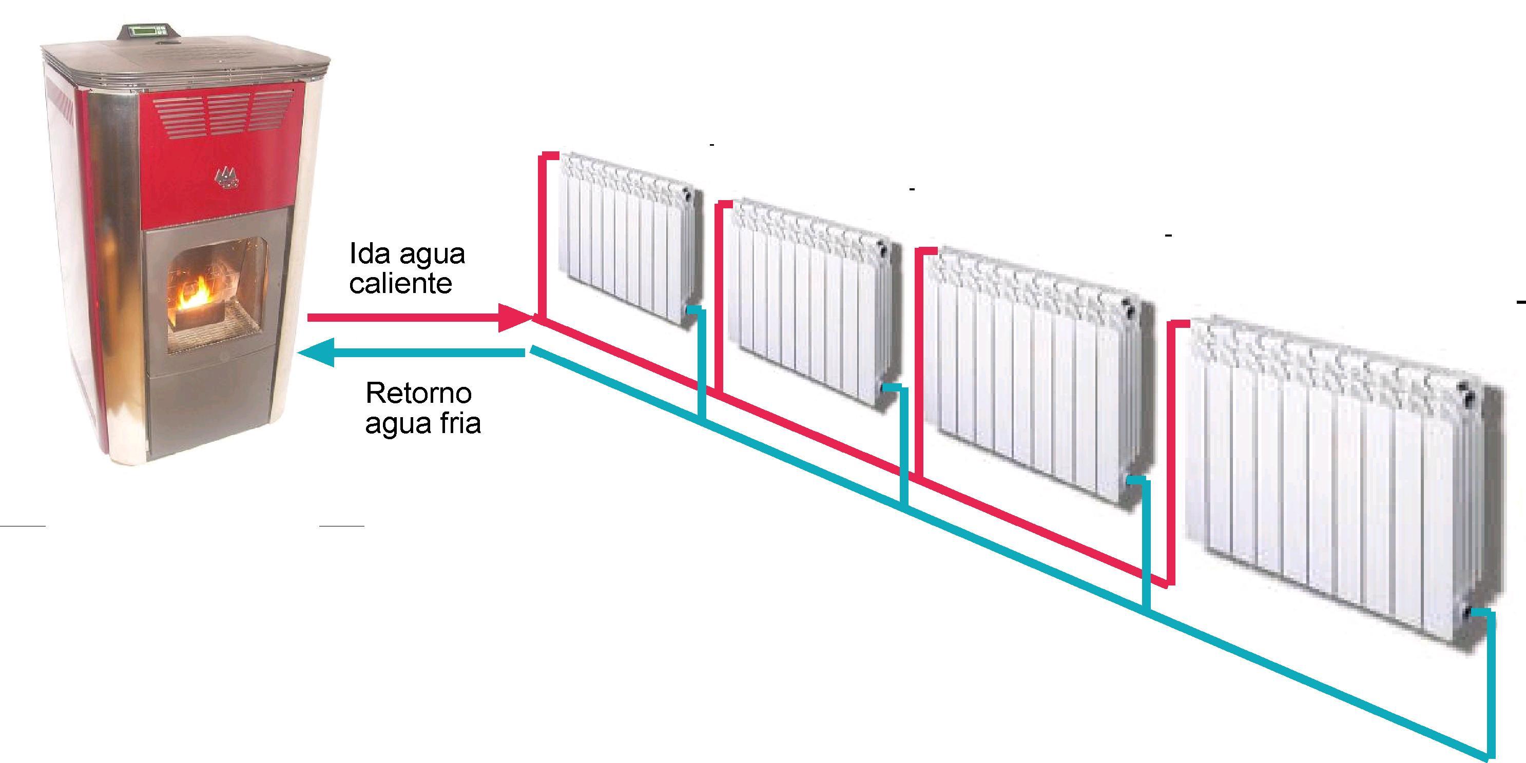 Todo lo que siempre quisiste saber sobre las calderas de gas un hogar con mucho oficio - Sistemas de calefaccion para casas ...