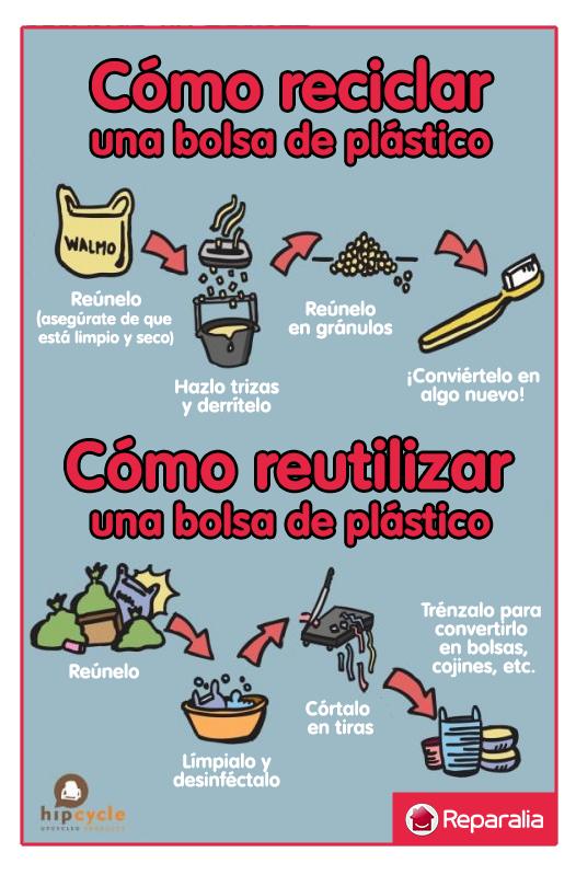 Los profesionales del hogar de Reparalia, expertos en reparaciones de todos los gremios que puedas necesitar en casa, te animan a integrar las 3 R's en tu vida cotidiana: Reparar, Reutilizar y Reciclar.