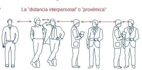 La distancia interpersonal o proxémica