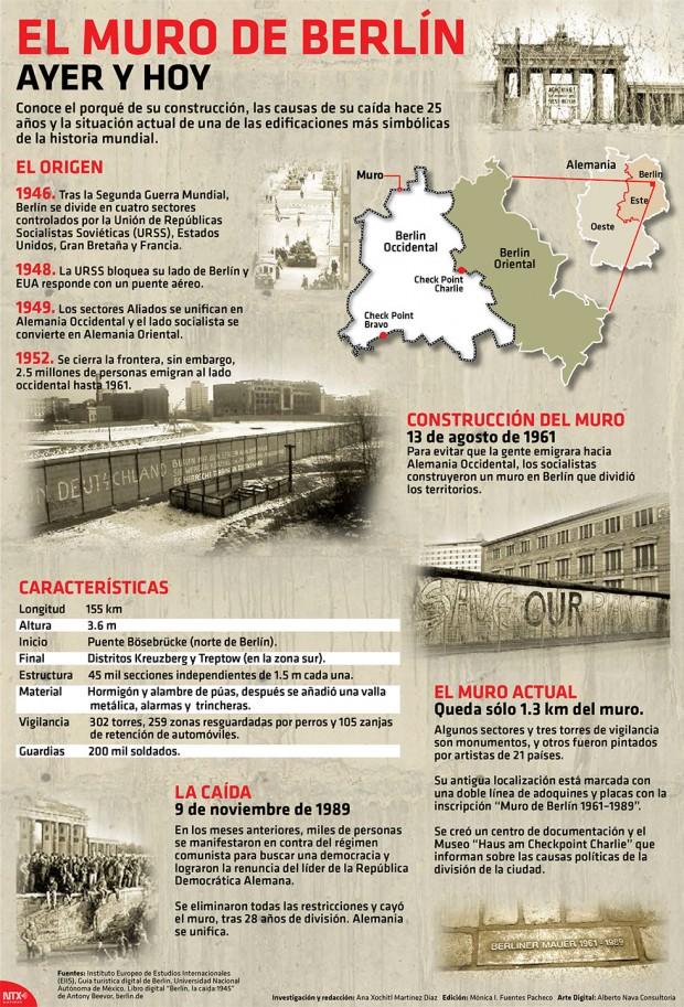 25 años de la caída del Muro de Berlín [#Infografía]