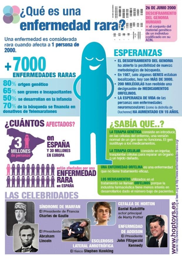 Un puñado de datos e infografías en el Día Mundial de las Enfermedades Raras [#HazlasVisibles]